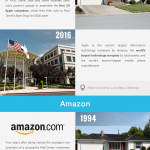 Billion Dollar Companies That Started in Garage [Infographic]