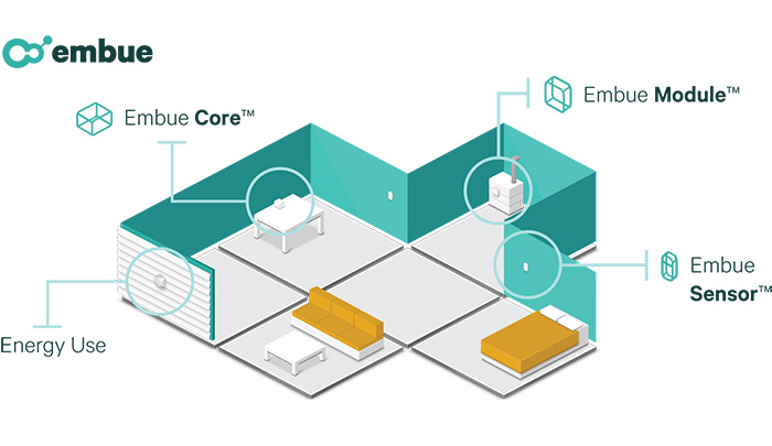System Overview Embue