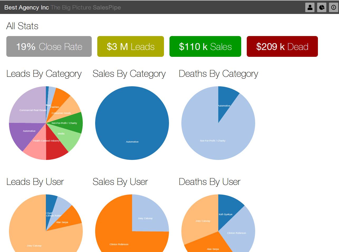 big picture salespipe analytics