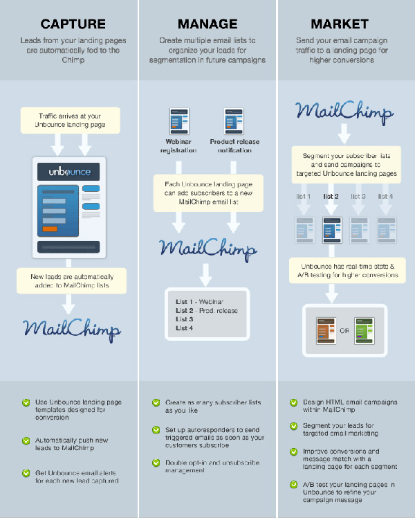 mailchimp unbounce integration graphic